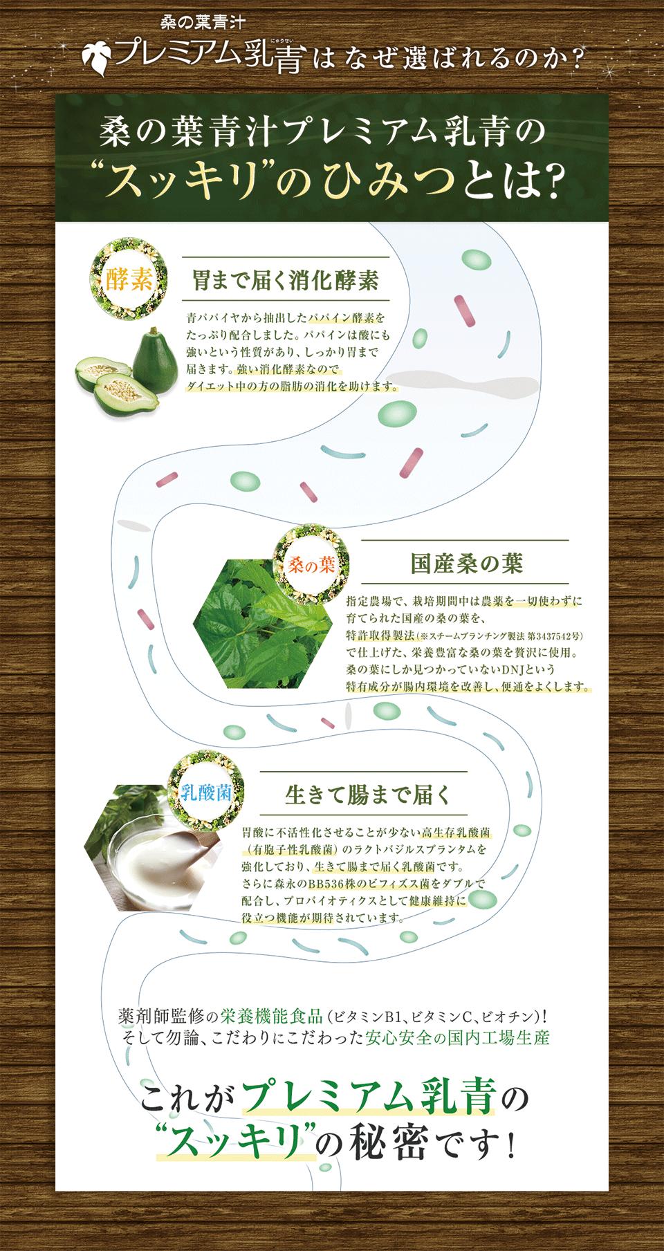 酵素、青汁、植物性乳酸菌、ビフィズス菌、桑の葉で糖ブロックのプレミアム乳青